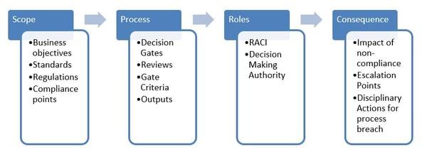 IT Governance 4