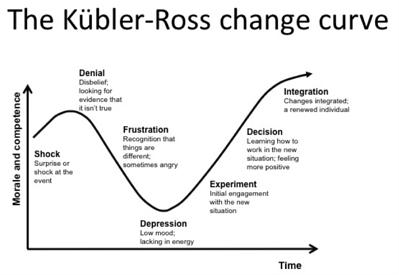 Test Maturity part 1 kubler-ross change curve